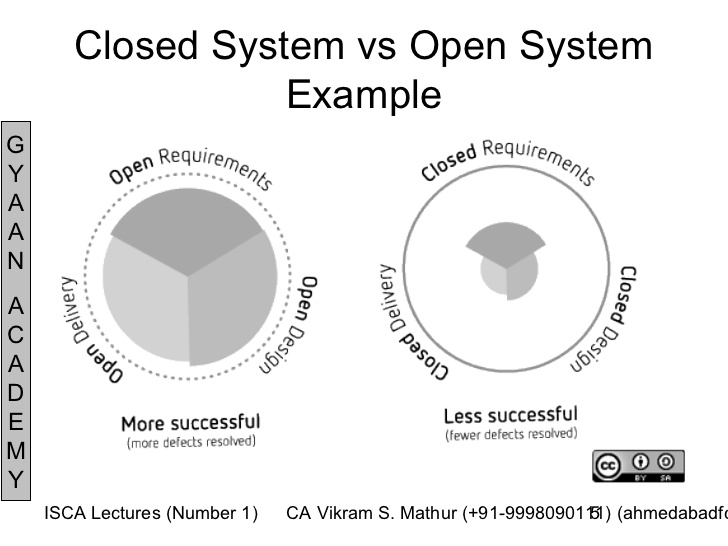 five characteristics of open system Peter senge and the learning organization close to the combination of characteristics that he identifies with of how peter senge applies systems.